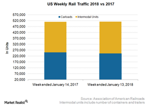 uploads/2018/01/US-rail-traffic-1.png