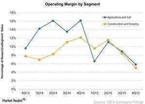uploads///Operating Margin by Segment
