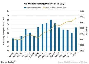 uploads///US Manufacturing PMI Index in July
