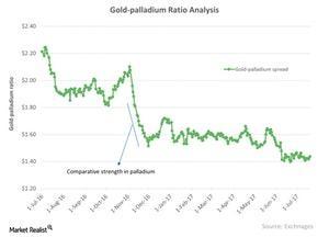 uploads///Gold palladium Ratio Analysis