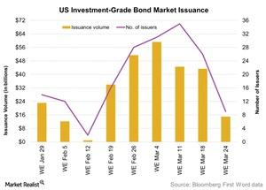 uploads/2016/03/US-Investment-Grade-Bond-Market-Issuance-2016-03-291.jpg