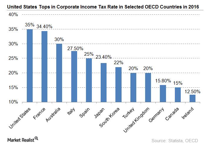 uploads///Tax rate