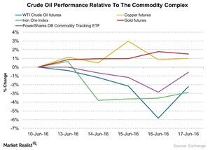 uploads///Crude Oil Performance Relative To The Commodity Complex