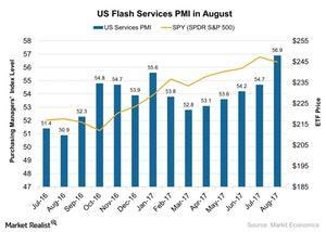 uploads/2017/08/US-Flash-Services-PMI-in-August-2017-08-30-1.jpg