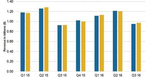 uploads/2016/06/3Q16-Sales-overview-2-1.jpg