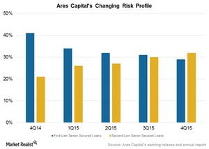 uploads///Changing risk profile