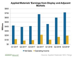 uploads/2018/08/A10_Semiconductors_AMAT_display-seg-earnings-Q218-1.png