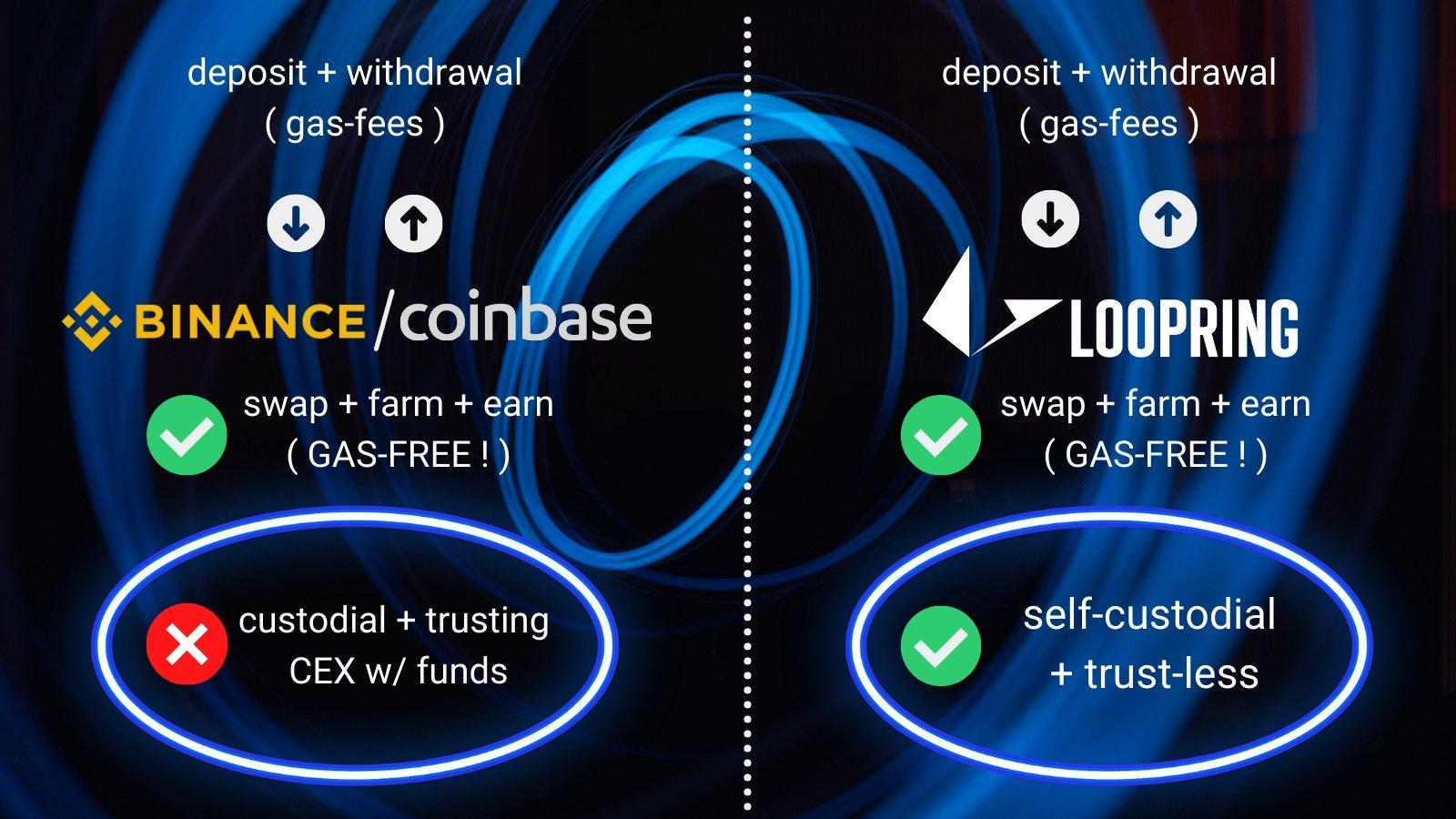 loopring comparison