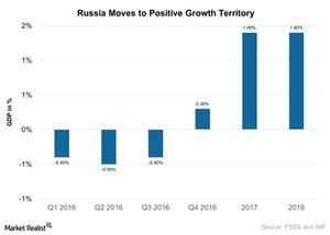 uploads///Russia Moves to Positive Growth Territory