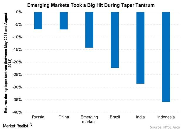 uploads///Emerging Markets Took a Big Hit During Taper Tantrum