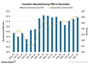 uploads/2017/01/Canadas-Manufacturing-PMI-in-December-2017-01-09-1.jpg