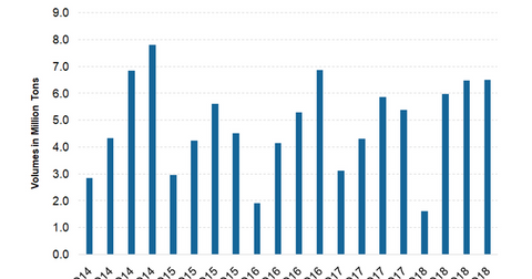 uploads/2019/04/Sales-volumes.png