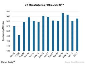 uploads/2017/08/UK-Manufacturing-PMI-in-July-2017-2017-08-05-1.jpg