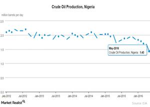 uploads///Nigeria crude oil production