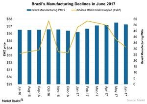 uploads///Brazils Manufacturing Declines in June