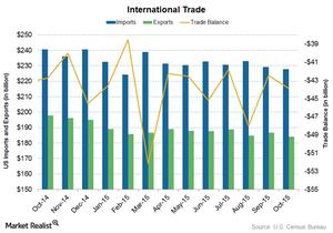 uploads///US trade