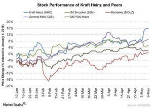 uploads///Stock Performance of Kraft Heinz and Peers