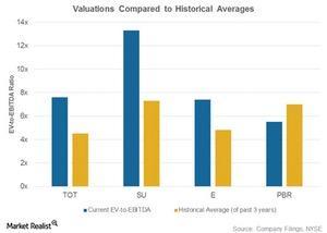uploads/2017/04/Hist-valuations-1.jpg