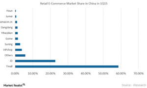 uploads/2016/02/China-ECommerce1.png