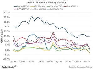 uploads///Airline capacity growth