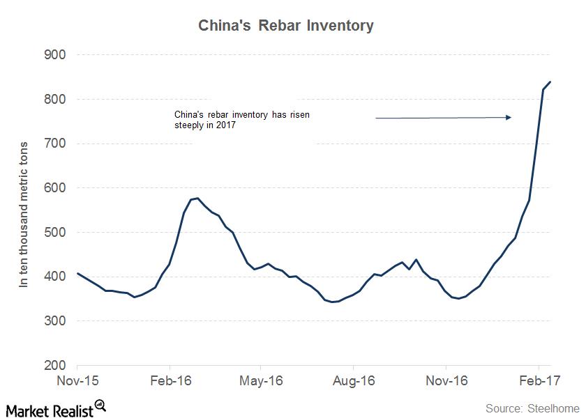 uploads///part  china inventory