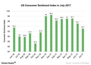 uploads///US Consumer Sentiment Index in July