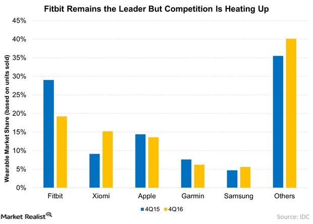 uploads///Fitbit Remains the Leader But Competition Is Heating Up