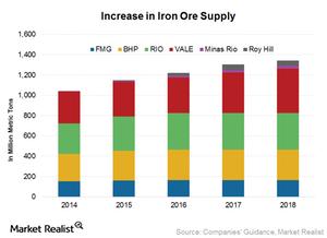 uploads/2015/10/Iron-ore-supply1.png