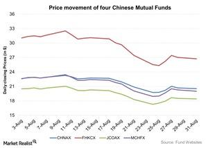 uploads///Price movement of four Chinese Mutual Funds