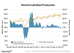 uploads/2015/06/World-steel-production1.png