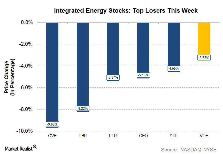 uploads///Energy MWU_ INTEGRATED Losers