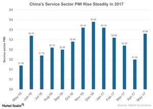 uploads///Chinas Service Sector PMI Rise Steadily in