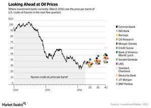 uploads/2016/04/crude-oil-price-forecast1.png
