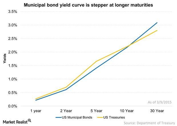 uploads///Municipal bond yield curve is stepper at longer maturities