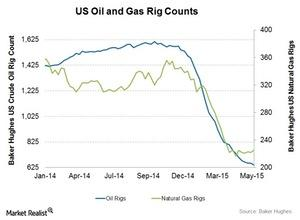 uploads/2015/06/Oil-and-gas-rig-count21.jpg
