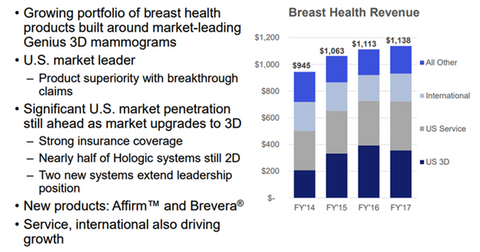 uploads/2018/03/BREAST-HEALTH-BUSINESS-PERFORMANCE-1.png