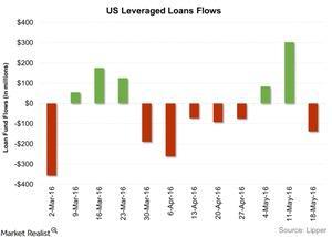 uploads/2016/05/US-Leveraged-Loans-Flows-2016-05-251.jpg