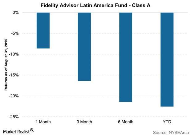 uploads///Fidelity Advisor Latin America Fund Class A