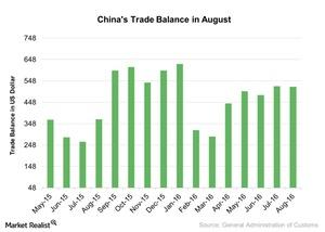 uploads///Chinas Trade Balance in August