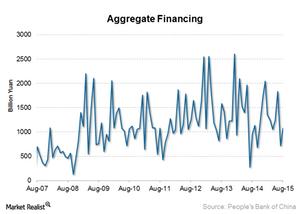 uploads/2015/09/Aggregate-financing1.png