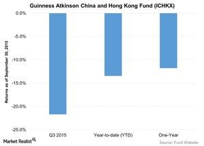 uploads/2015/10/Guinness-Atkinson-China-and-Hong-Kong-Fund-ICHKX-2015-10-211.jpg