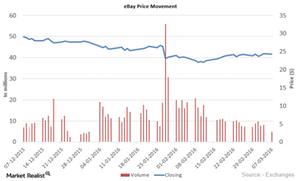 uploads///eBay Price Movement