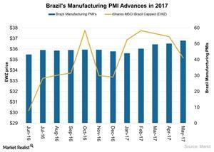 uploads///Brazils Manufacturing PMI Advances in