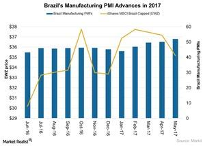 uploads/2017/06/Brazils-Manufacturing-PMI-Advances-in-2017-2017-06-11-1.jpg