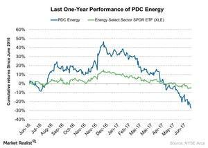 uploads/2017/06/Last-One-Year-Performance-of-PDC-Energy-2017-06-28-1.jpg