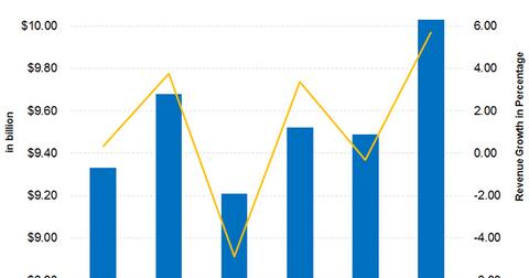 uploads/2018/04/Part-2-Revenue-Estimates-1.png