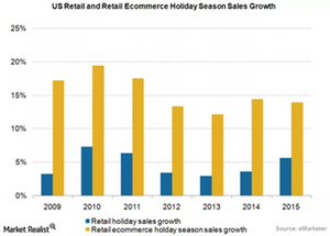 uploads/2015/12/Holiday-Sales-Growth21.png