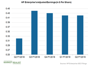 uploads/2019/05/HPE-earnings-1.png