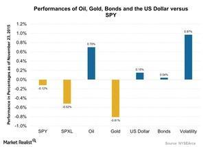 uploads/2015/11/Performances-of-Oil-Gold-Bonds-and-the-US-Dollar-versus-SPY-2015-11-241.jpg