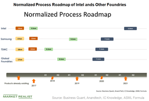 uploads/2018/10/A7_Semiconductors_-INTC-proces-roadmap-1.png